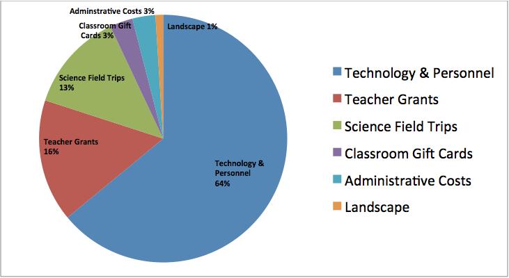 Expenditures201213
