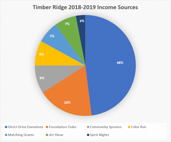 2018-2019_Income_Sources_Chart